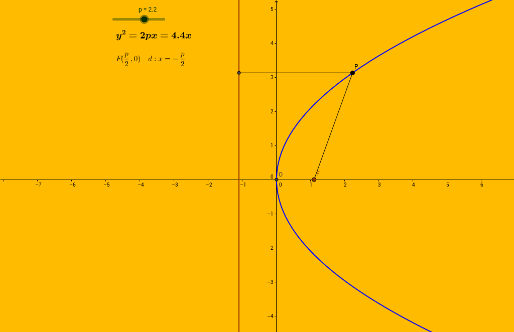 Parabola calculator