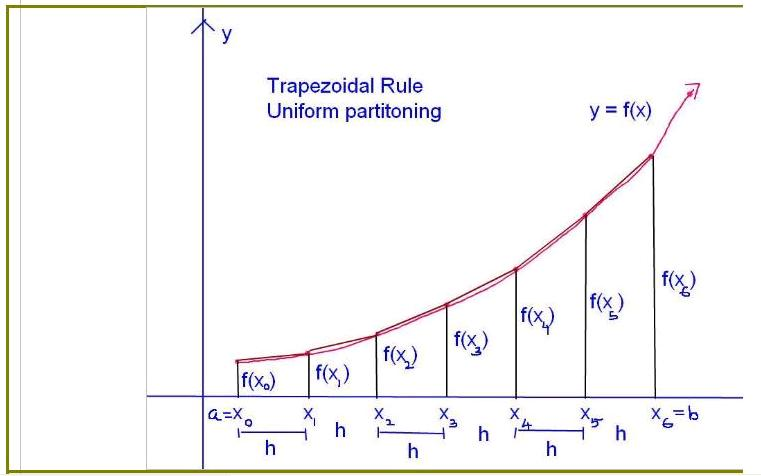 Trapezoidal rule calculator